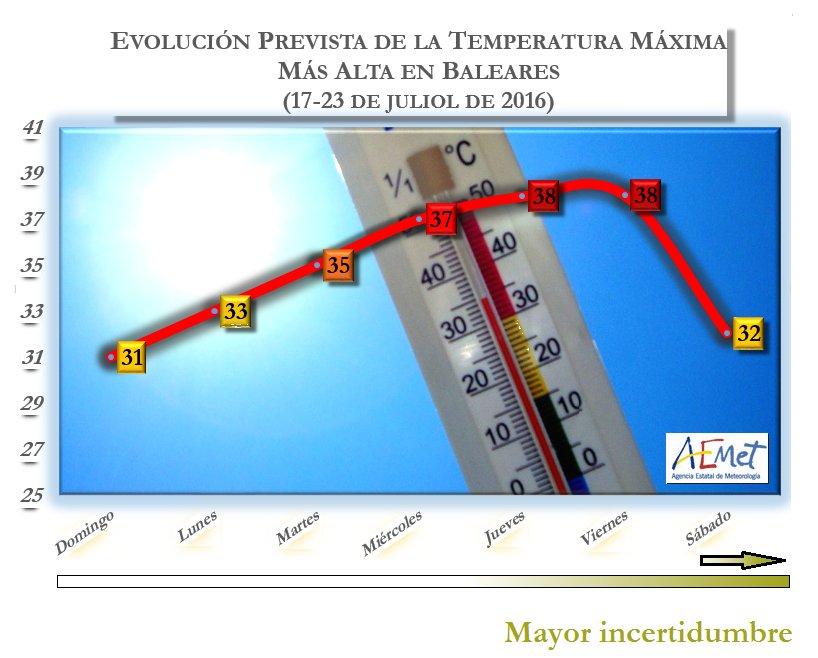 Gráfica de temperatura de Aemet.