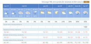 Gráfica del espectacular cambio de tiempo en Es Mercadal (Fuente: Aemet)