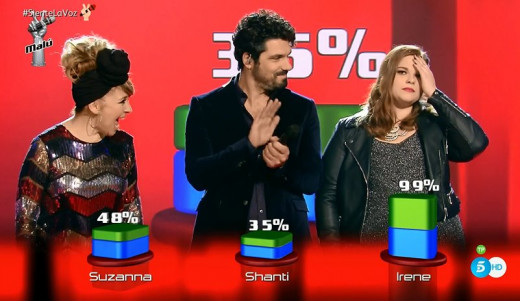 Shanti Gordi, junto al porcentaje total de las votaciones.