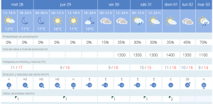 Gráfica de predicción de Aemet para los próximos 7 días en Menorca.