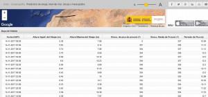 Gráfica de la altura de las olas en Maó en las últimas horas.