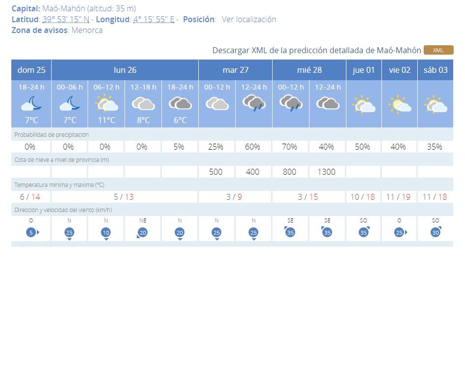 Las mínimas para esta semana rondarán los tres grados.