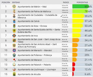 Ranking elaborado por Dyntra.