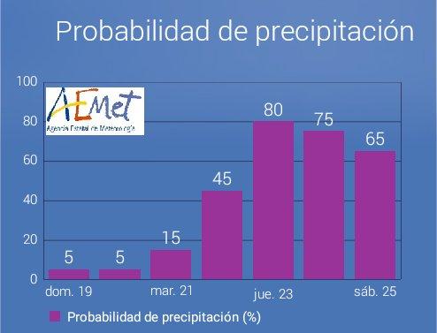 Gráfica de probabilidad de precipitación de Aemet.