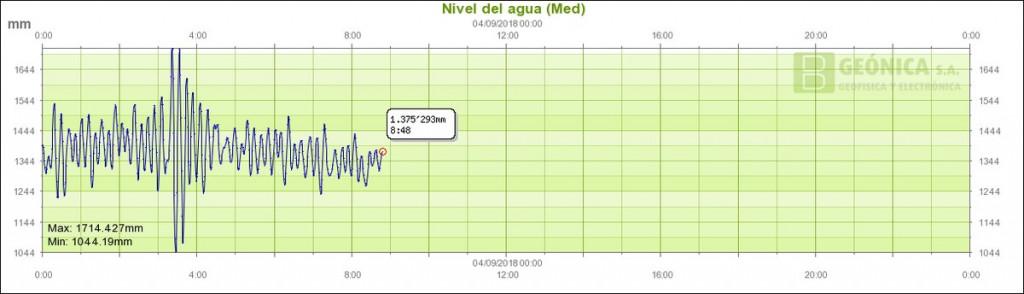Gráfico de la oscilación del nivel del mar.