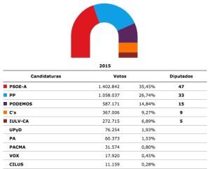 Escrutinio al 99,48 por ciento de los votos. FUENTE.- Junta de Andalucía