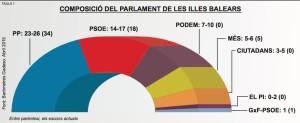 Resultados electorales según la Fundación Gadeso. Foto.- F.G.