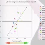 Infografía que relaciona el nivel de renta y la práctica deportiva. FUENTE.- Ofertia