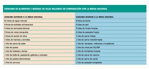 Lista de los productos más y menos consumidos