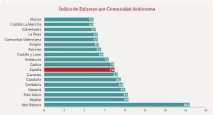 Balears, con más de 16 años, triplica el dato de Murcia (5 años).
