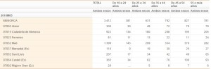 Pincha en la imagen para ver los datos de cada municipio de Menorca.