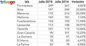 Gráfica comparativa de precios de Trivago.
