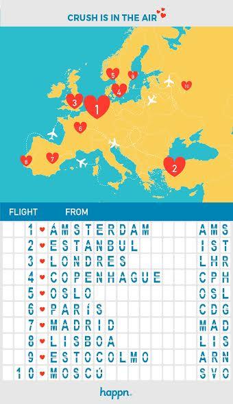 Gráfica de los aeropuertos más destacados.