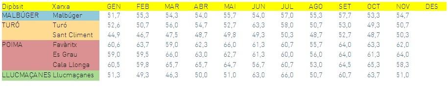 El Ajuntament de Maó muestra cada mes el nivel de nitrificación de los pozos de la ciudad.