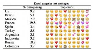 Gráfico de los símbolos más utilizados.