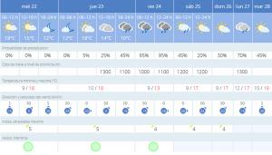 Predicción de Aemet para Menorca de los próximos días.