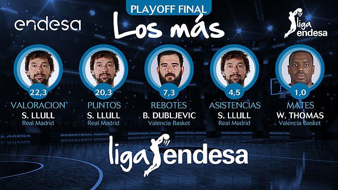 Gráfica de la ACB con los mejores del play off.