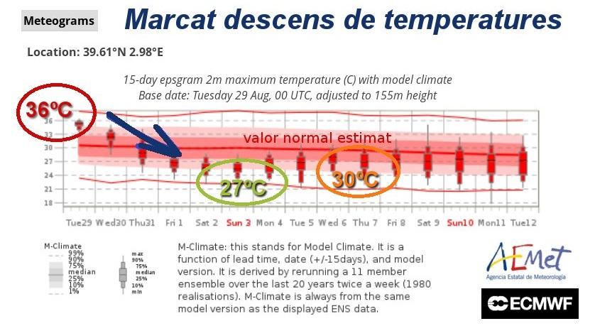 Descenso de las temperaturas según AEMET