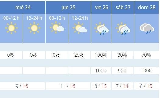 Las previsiones para el fin de semana no son optimistas.