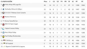 Clasificación de la Superliga.