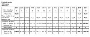 Datos de crecimiento (Fuente: Consell Insular)