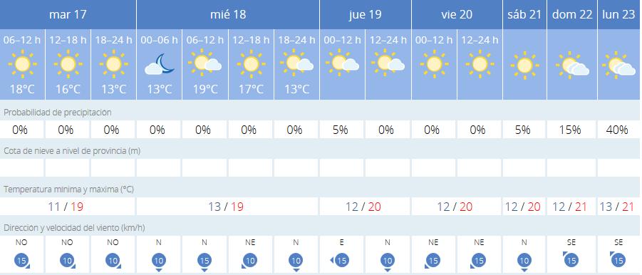 Gráfica de temperaturas de Aemet.