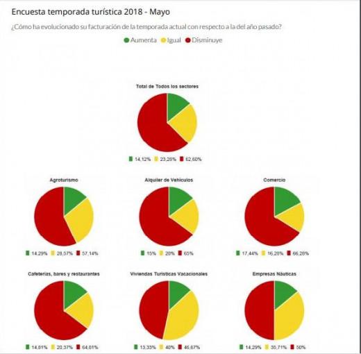 Desglose de los resultados de la encuesta de la PIME Menorca por sectores.