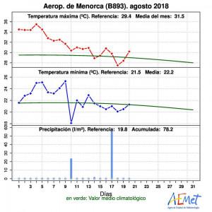 Gráfica de lluvia de Aemet durante el mes de agosto.