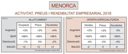 Datos de Quaderns Gadeso sobre la actividad empresarial en Menorca 2018
