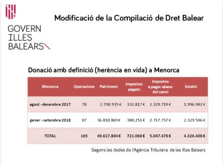 Datos recogidos por la Agencia Tributaria de Baleares