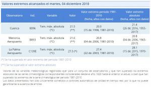 Datos de la Aemet.