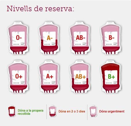 Cada día se actualiza la situació de las reservas de sangre que hay en Baleares