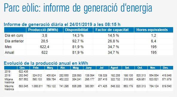 Datos de la web del Consorcio de Residuos y Energía de Menorca