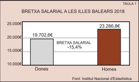 La brecha salarial de género con datos oficiales