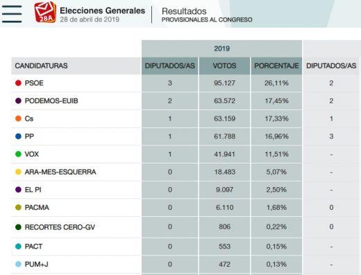 Datos oficiales del recuento de votos en Baleares