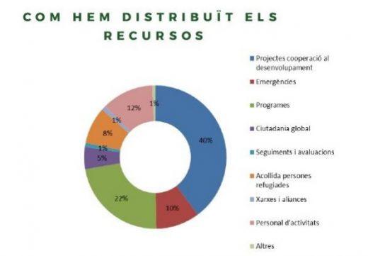 Distribución de los recursos del Fons Menorquí de Cooperació en 2018