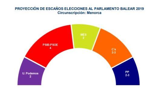 Resultado del sondeo electoral elaborado por Gadeso