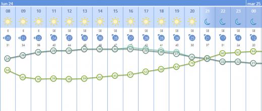 Gráfico de temperaturas de la Aemet.