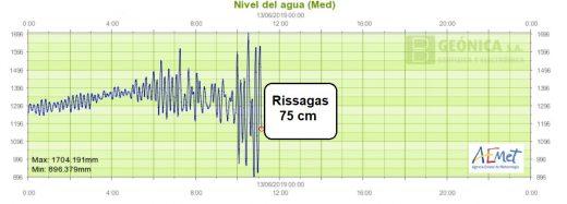 Gráfico de las oscilaciones de la Aemet.