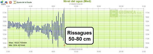 La Aemet mantiene Menorca en alerta naranja por rissagas