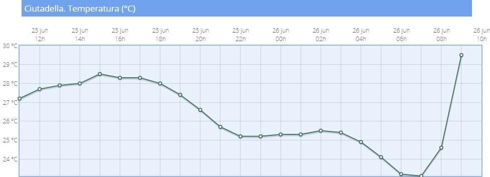 Gráfico de temperaturas de la Aemet