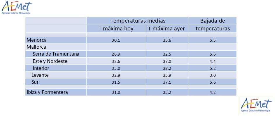 Gráfico del descenso de temperaturas.