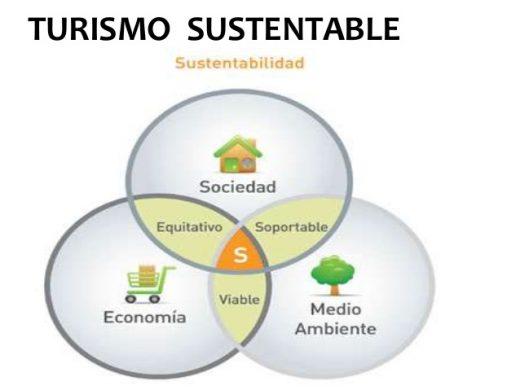 Sustentable o sostenible, es lo mismo