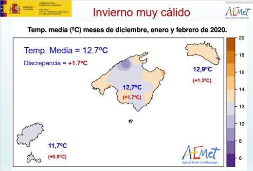 Gráfico de la Agencia Estatal de Meteorología