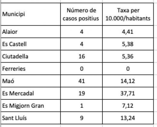 Datos de contagiados en Menorca por municipios