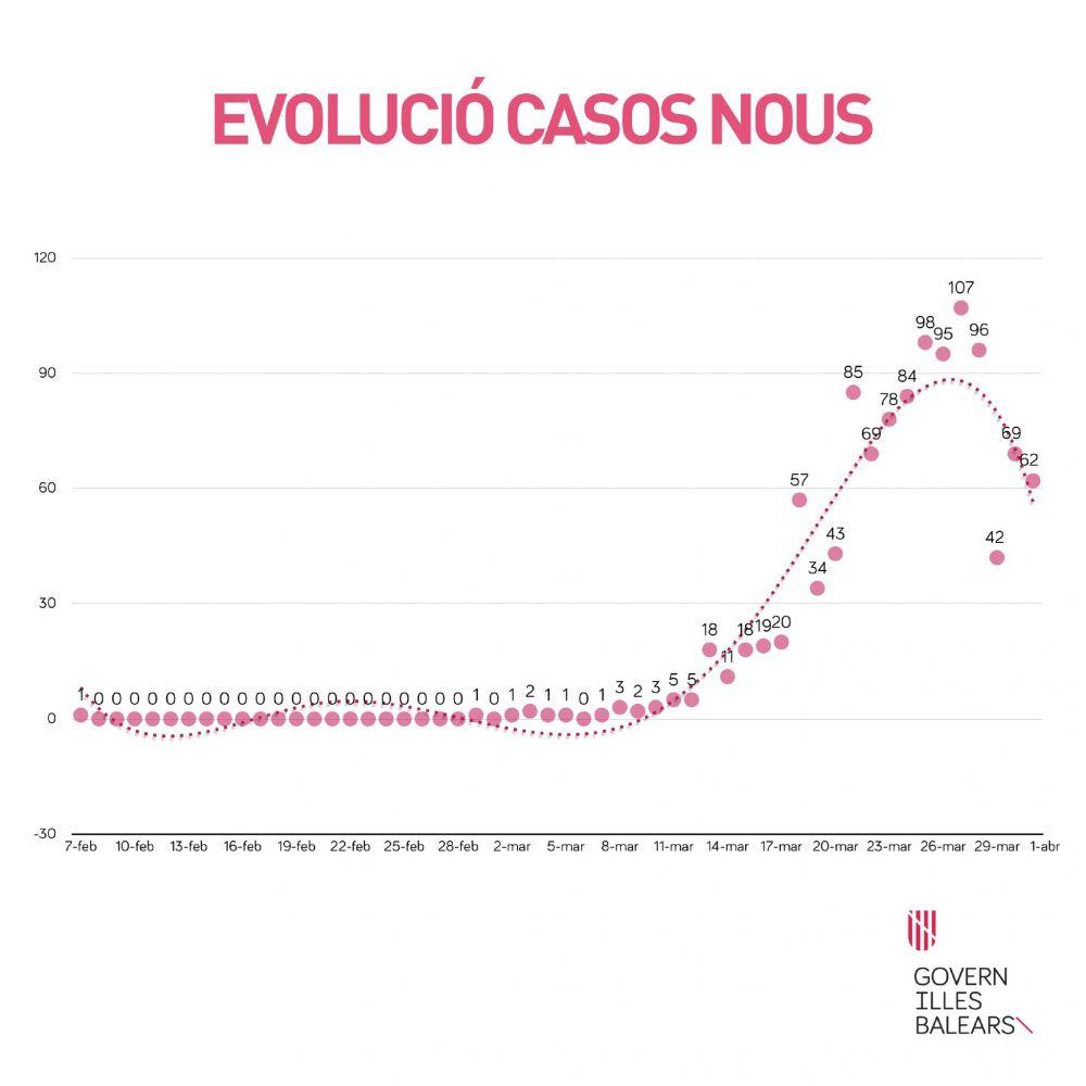 Gráfico de contagios del Govern balear.
