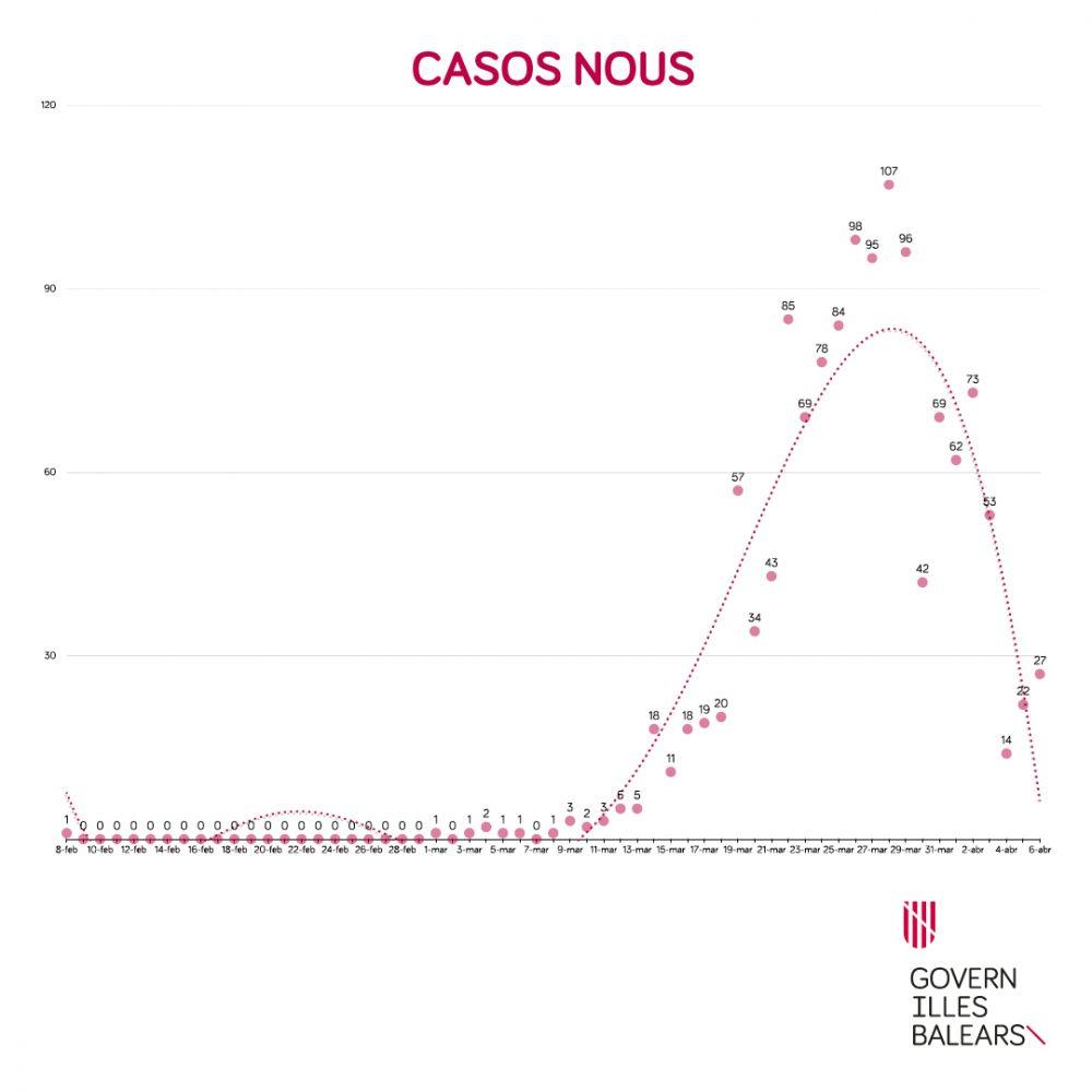Gráfico del Govern balear sobre los casos de coronavirus