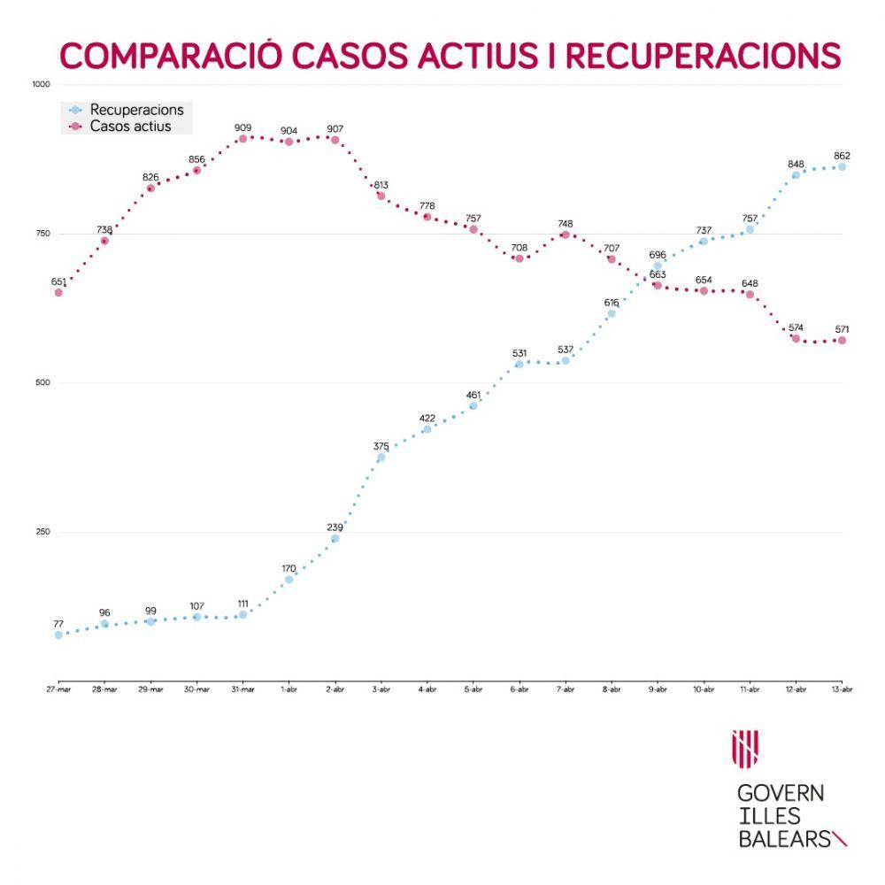 Gráfico del desarrollo de la pandemia en Baleares este lunes