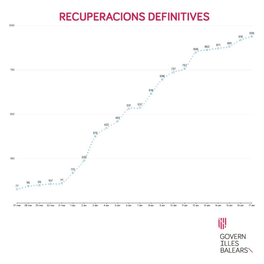 Gráfico sobre las recuperaciones definitivas de enfermos de coronavirus en Baleares