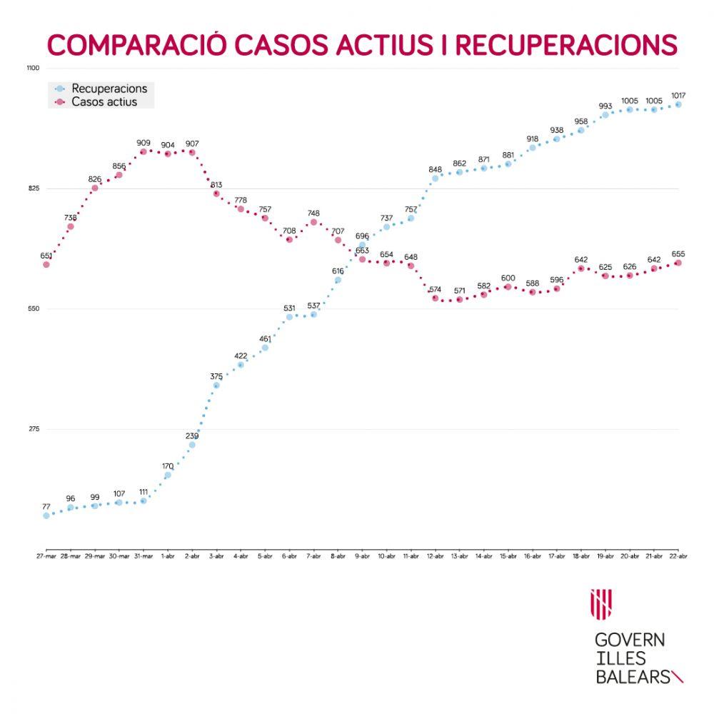 Gráficos con los datos actualizados de contagios de coronavirus en Baleares